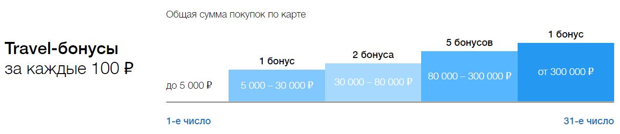 Можно ВСЕ - карта Росбанка