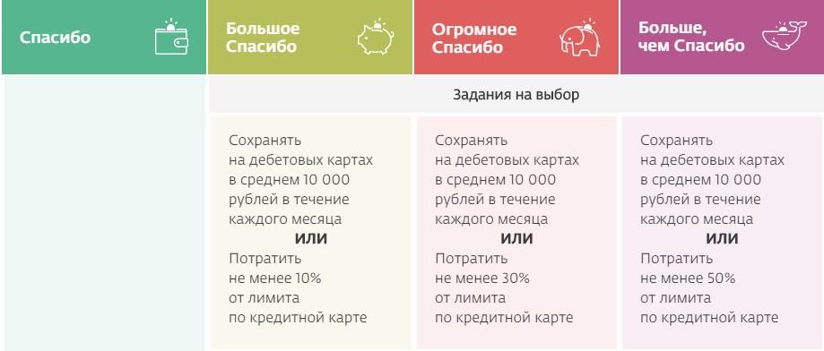 Изображение - Что такое кэшбэк на банковской карте сбербанка zadanienavibor1-1